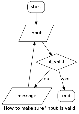 Flow charts in code enter graphviz and the dot language digraph ccuart Image collections