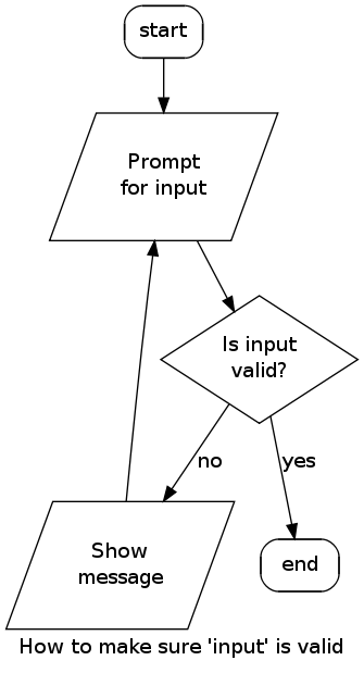 digraph - Flow Charts Tutorial