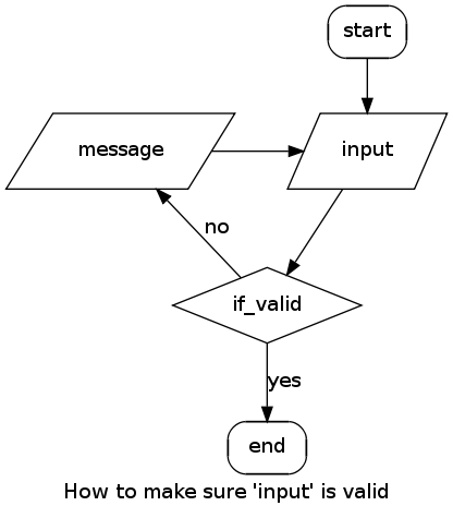 Flow charts in code enter graphviz and the dot language digraph labelhow to make sure input is valid nodeshapebox stylerounded start end nodeshapeparallelogram style message input ccuart Images